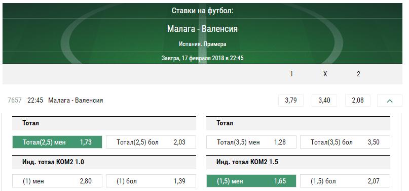 Малага - Валенсия. Прогноз матча Примеры.