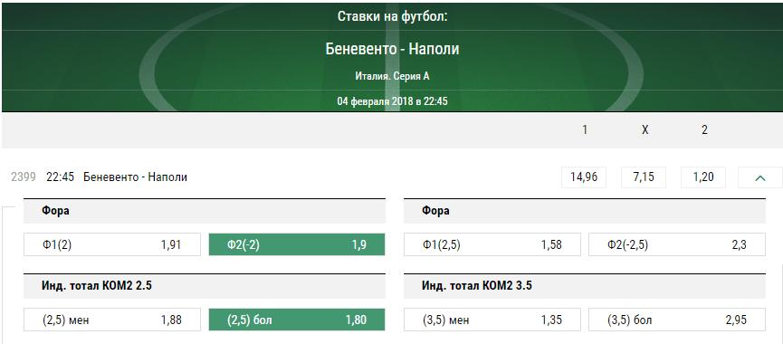 Беневенто - Наполи. Прогноз матча Серии А
