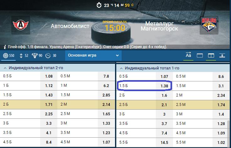 Автомобилист – Металлург. Прогноз матча КХЛ