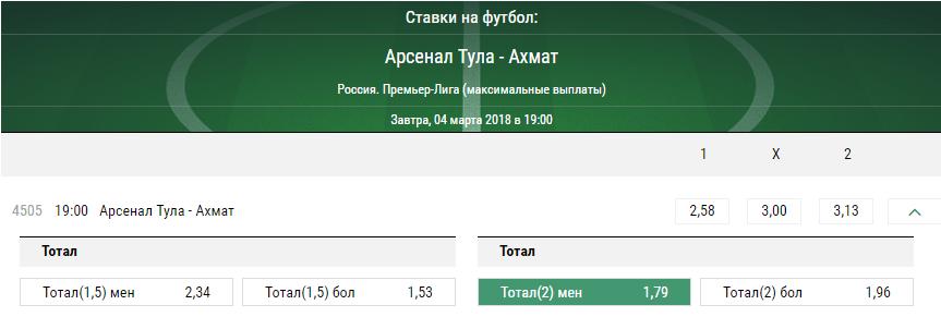 Арсенал – Ахмат. Прогноз матча РФПЛ