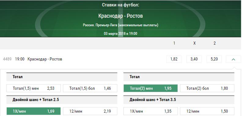 Краснодар - Ростов. Прогноз матча РФПЛ