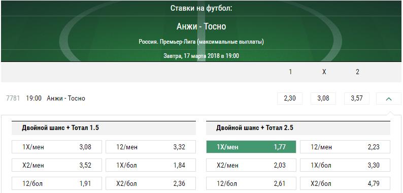 Анжи – Тосно. Прогноз матча РФПЛ
