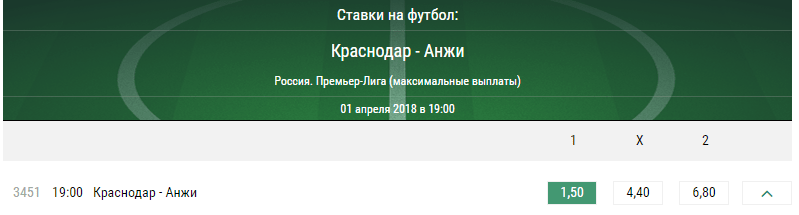 Краснодар – Анжи. Прогноз матча Премьер-лиги России