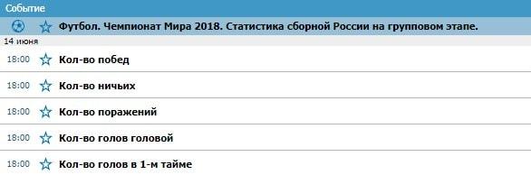 Эксклюзивные ставки на Чемпионат Мира по футболу 2018