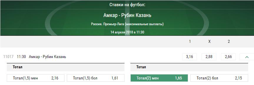 Амкар – Рубин. Прогноз матча чемпионата России