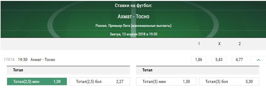 Ахмат – Тосно. Прогноз матча Премьер-лиги России