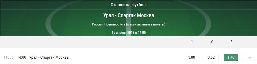 Урал – Спартак. Прогноз матча российского чемпионата