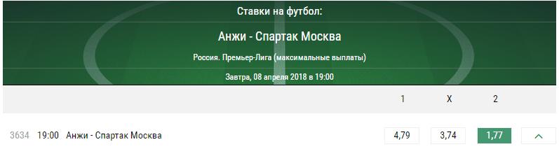 Анжи - Спартак. Прогноз матча чемпионата России