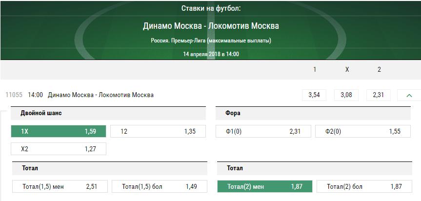 Динамо – Локомотив. Прогноз матча РФПЛ