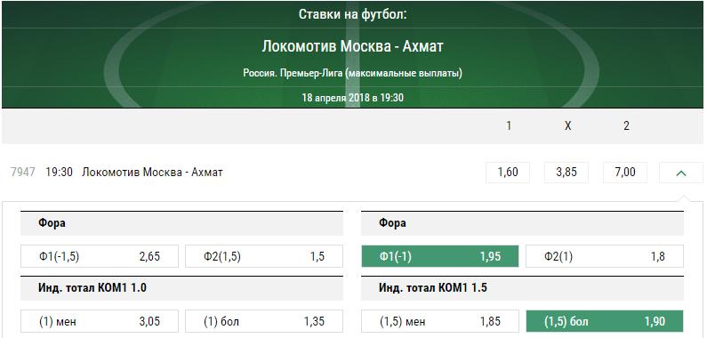 Локомотив – Ахмат. Прогноз матча РФПЛ