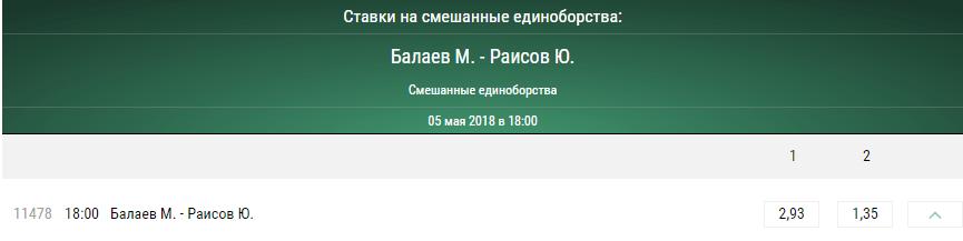 Прогноз на бой Марат Балаев - Юсуф Раисов