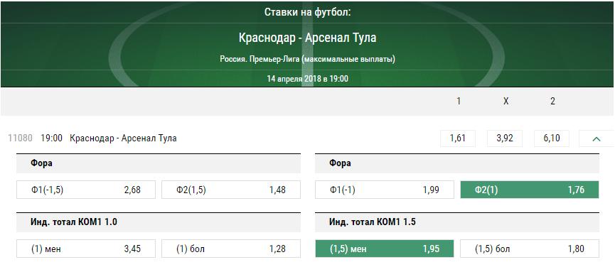 Краснодар – Арсенал. Прогноз матча РФПЛ
