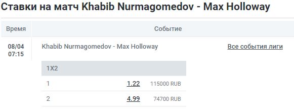 Бой отменен! Прогноз на бой Хабиб Нурмагомедов – Макс Холлоуэй