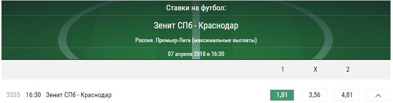 Зенит – Краснодар. Прогноз встречи Премьер-лиги России