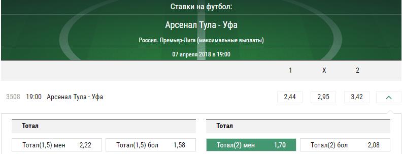 Арсенал Тула – Уфа. Прогноз матча Премьер-лиги России