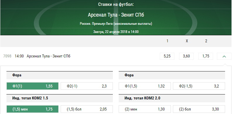 Арсенал - Зенит. Прогноз матча РФПЛ