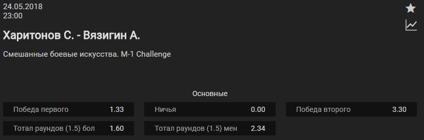 Прогноз на бой Сергей Харитонов - Антон Вязигин