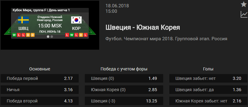 Швеция – Южная Корея. Прогноз матча Чемпионата Мира (Прогноз зашел)