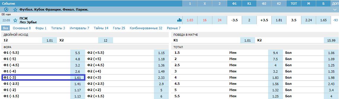 Ле-Эрбье – ПСЖ. Прогноз на финал Кубка Франции