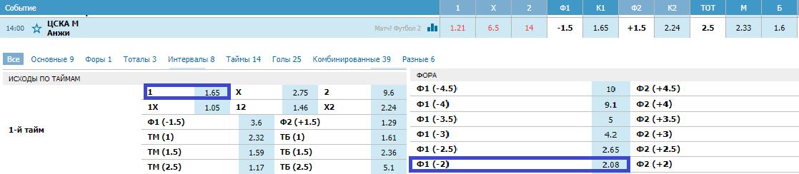 ЦСКА - Анжи. Прогноз матча РФПЛ