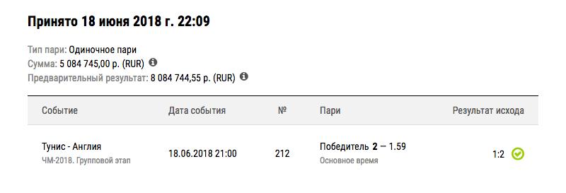 Самые успешные пари клиентов БК Лига Ставок на матчи ЧМ-2018