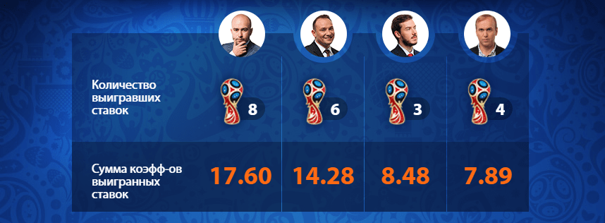 Где найти прогнозы букмекеров на матчи Чемпионата мира 2018 по футболу?