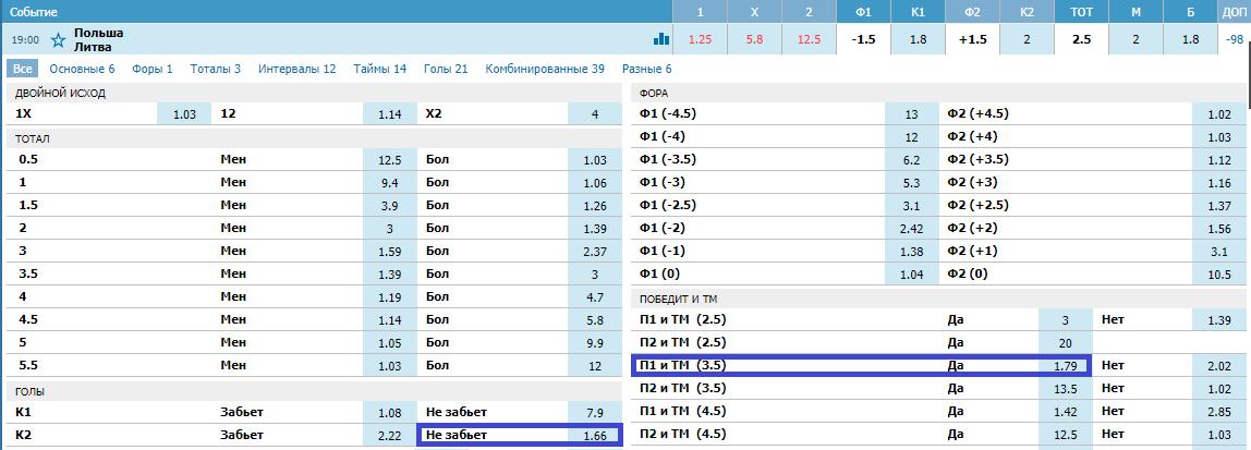 Польша - Литва. Прогноз на товарищеский матч