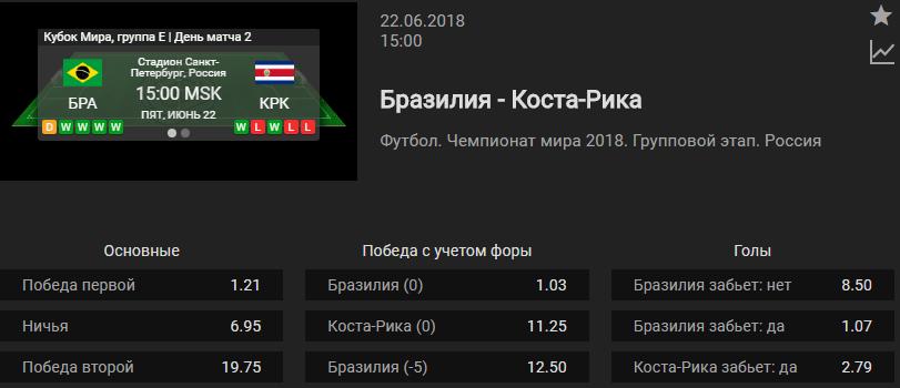 Бразилия – Коста-Рика. Прогноз матча ЧМ-2018