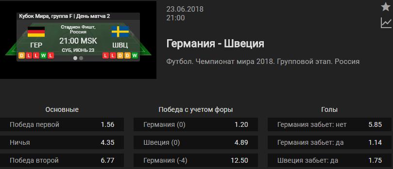 Германия – Швеция. Прогноз матча ЧМ-2018