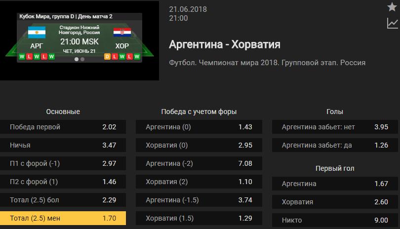 Аргентина – Хорватия. Прогноз матча ЧМ-2018