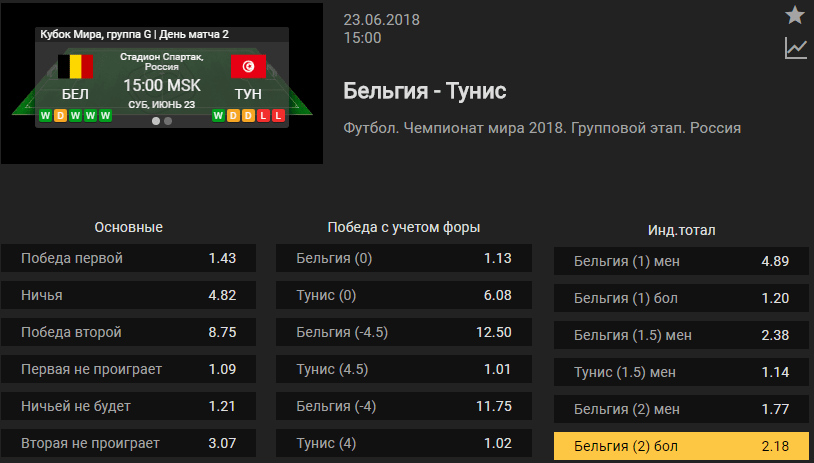 Бельгия - Тунис. Прогноз матча Чемпионата Мира (Прогноз зашел)