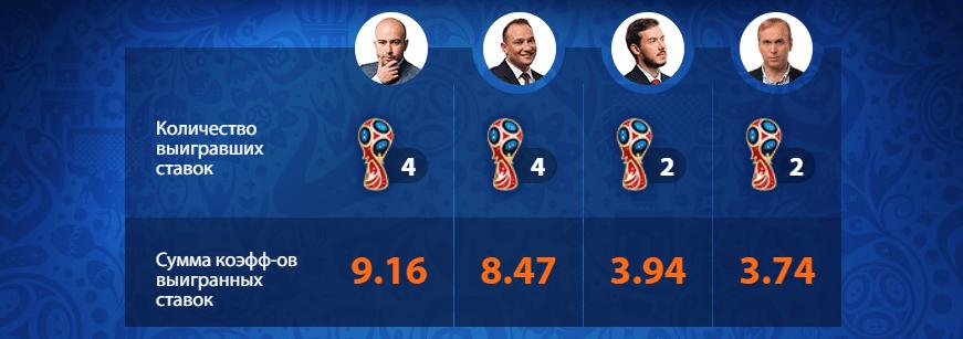 Прогнозы экспертов БК Winline на Чемпионат мира по футболу