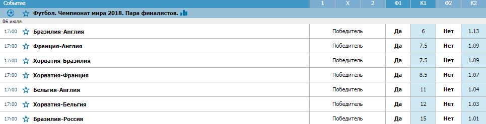 БК Бетсити принимает ставки на пару финалистов Чемпионата мира 2018