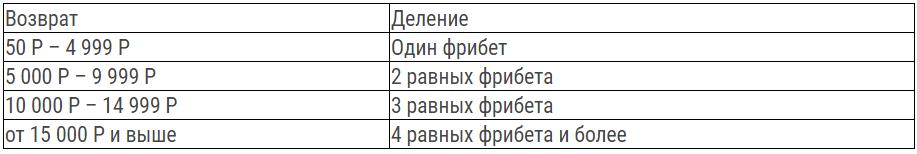 Программа лояльности БК Лига Ставок