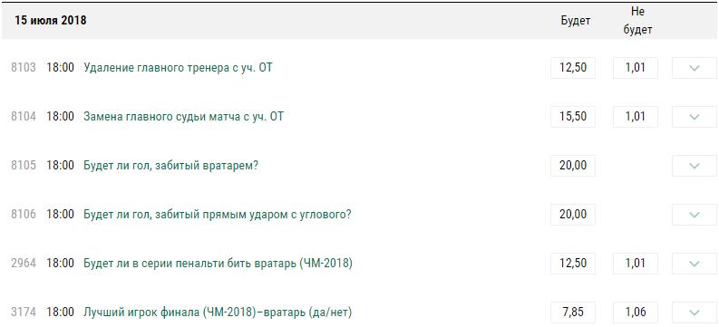 Необычные ставки в БК Лига Ставок на оставшиеся поединки ЧМ-2018