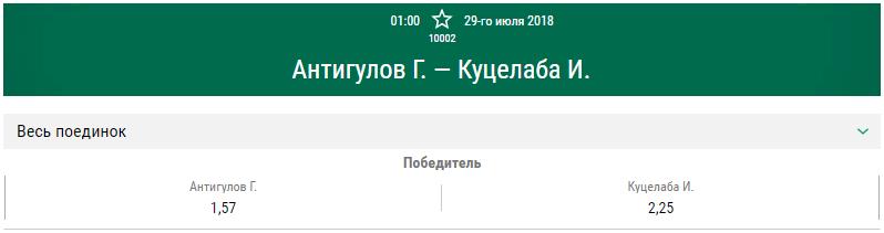 Прогноз на бой Гаджимурад Антигулов – Ион Куцелаба