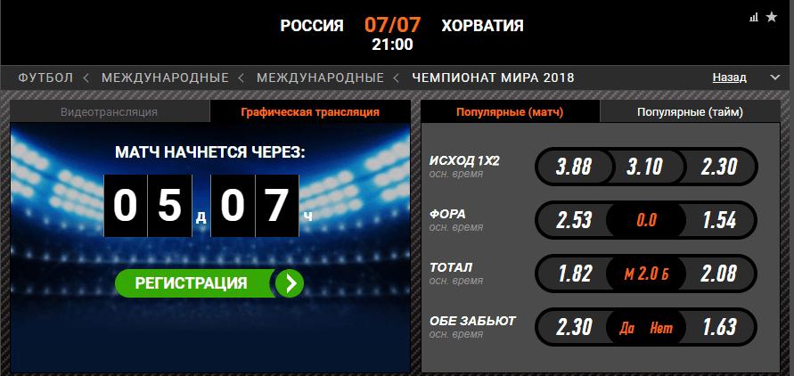 Россия – Хорватия. Прогноз матча ЧМ-2018