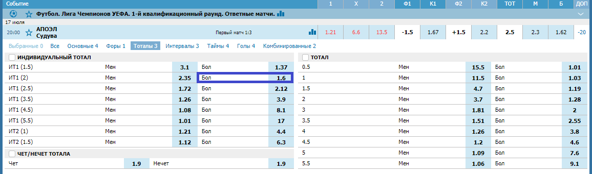 АПОЭЛ – Судува. Прогноз матча Лиги Чемпионов