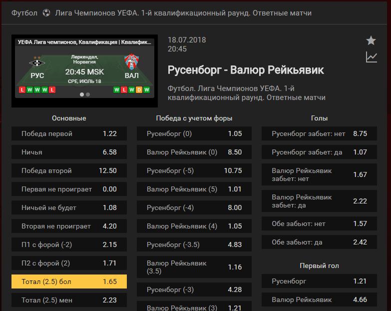 Русенборг - Валюр. Прогноз матча Лиги Чемпионов