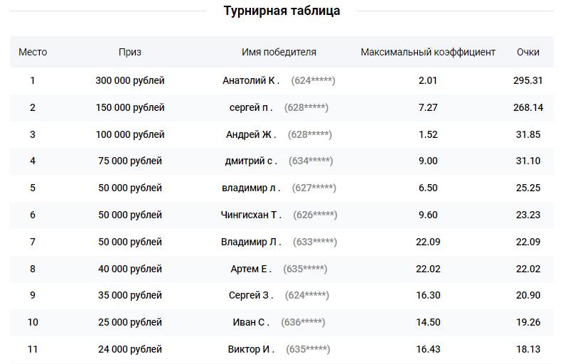 Миллион за ставки на РФПЛ от БК Леон