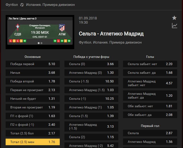 Сельта – Атлетико. Прогноз матча чемпионата Испании