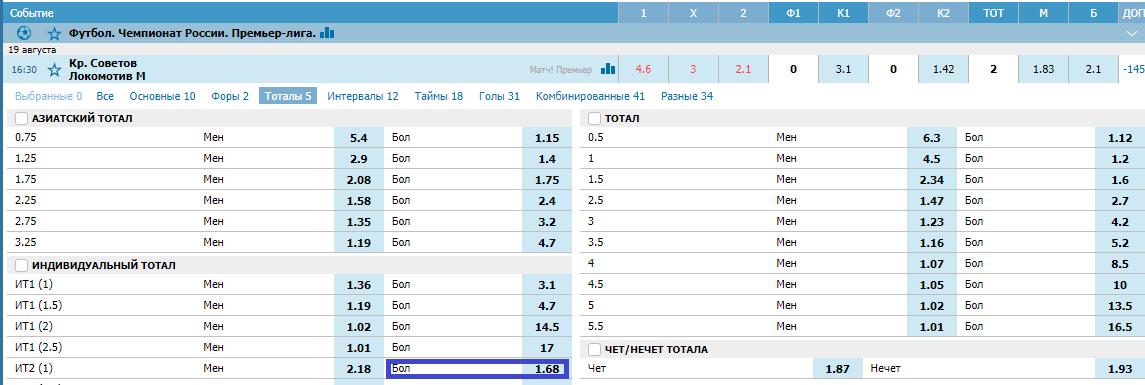 Крылья Советов - Локомотив. Прогноз матча РПЛ