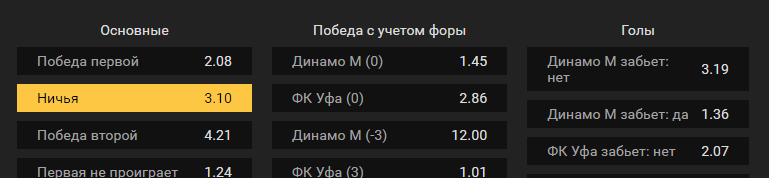 Динамо Москва – Уфа. Прогноз матча чемпионата России