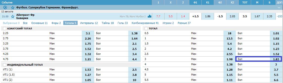 Айнтрахт - Бавария. Прогноз матча за Суперкубок Германии