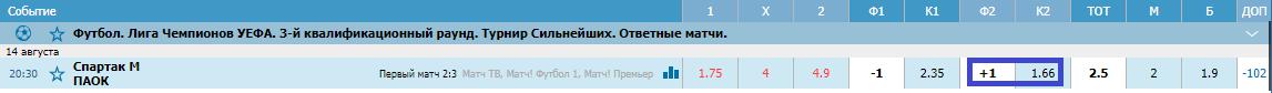 Спартак – ПАОК. Прогноз матча Лиги чемпионов