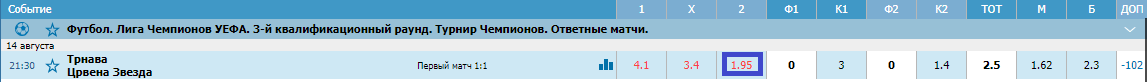 Спартак Трнава – Црвена Звезда. Прогноз матча Лиги чемпионов