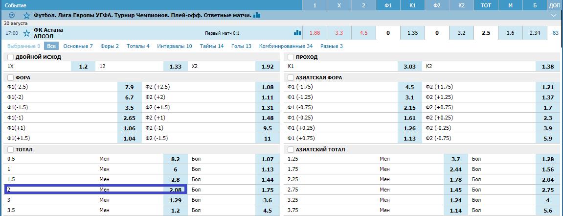 Астана – АПОЭЛ. Прогноз матча Лиги Европы
