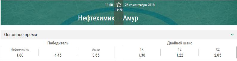 Нефтехимик – Амур. Прогноз матча КХЛ