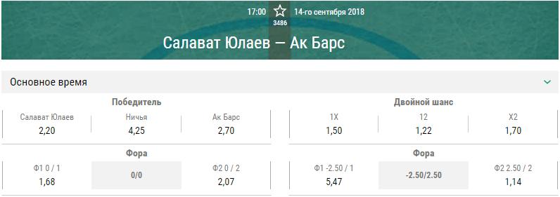 Салават Юлаев – Ак Барс. Прогноз матча КХЛ