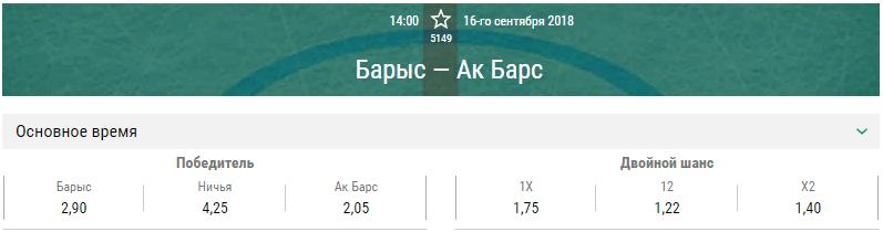 Барыс – Ак Барс. Прогноз на матч КХЛ